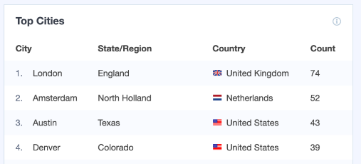 top countries and cities real time report