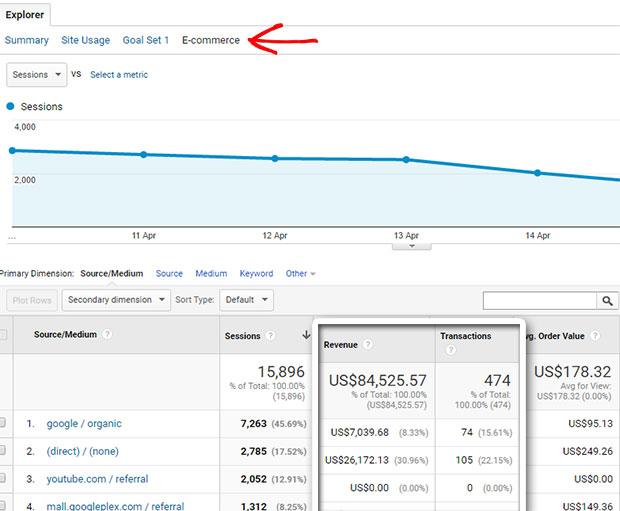 Track eCommerce sales in Google Analytics
